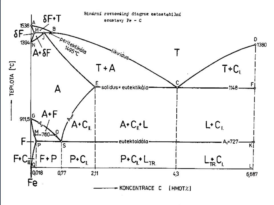 RBD metastabilní soustavy Fe-C