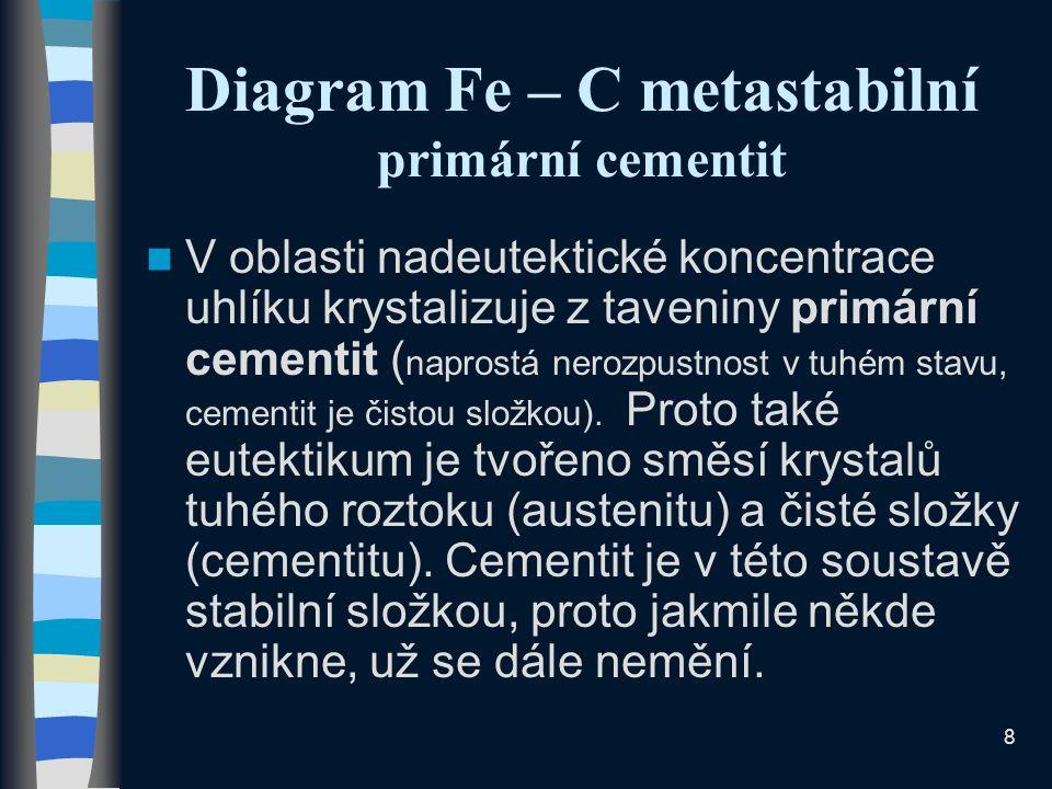 Diagram Fe – C metastabilní primární cementit