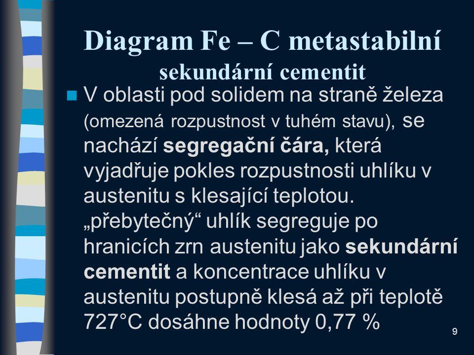 Diagram Fe – C metastabilní sekundární cementit