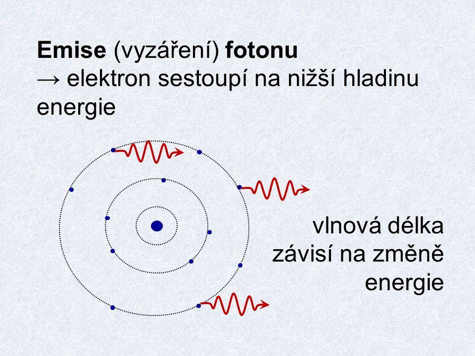 Emise (vyzáření) fotonu
