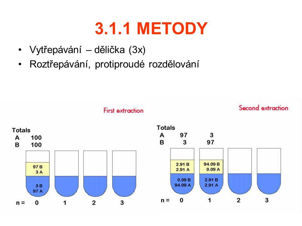 3.1.1 METODY Vytřepávání – dělička (3x)