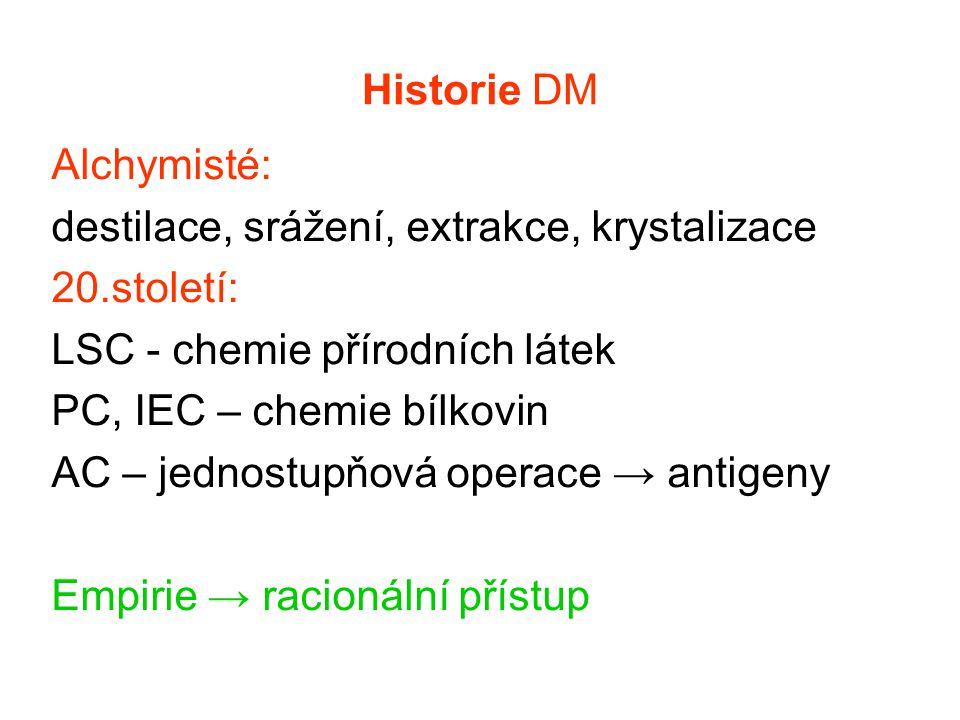 Historie DM Alchymisté: destilace, srážení, extrakce, krystalizace. 20.století: LSC - chemie přírodních látek.