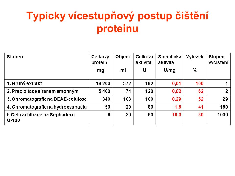 Typicky vícestupňový postup čištění proteinu