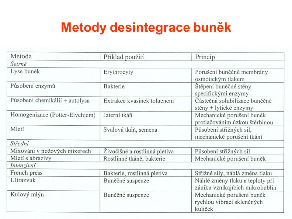Metody desintegrace buněk