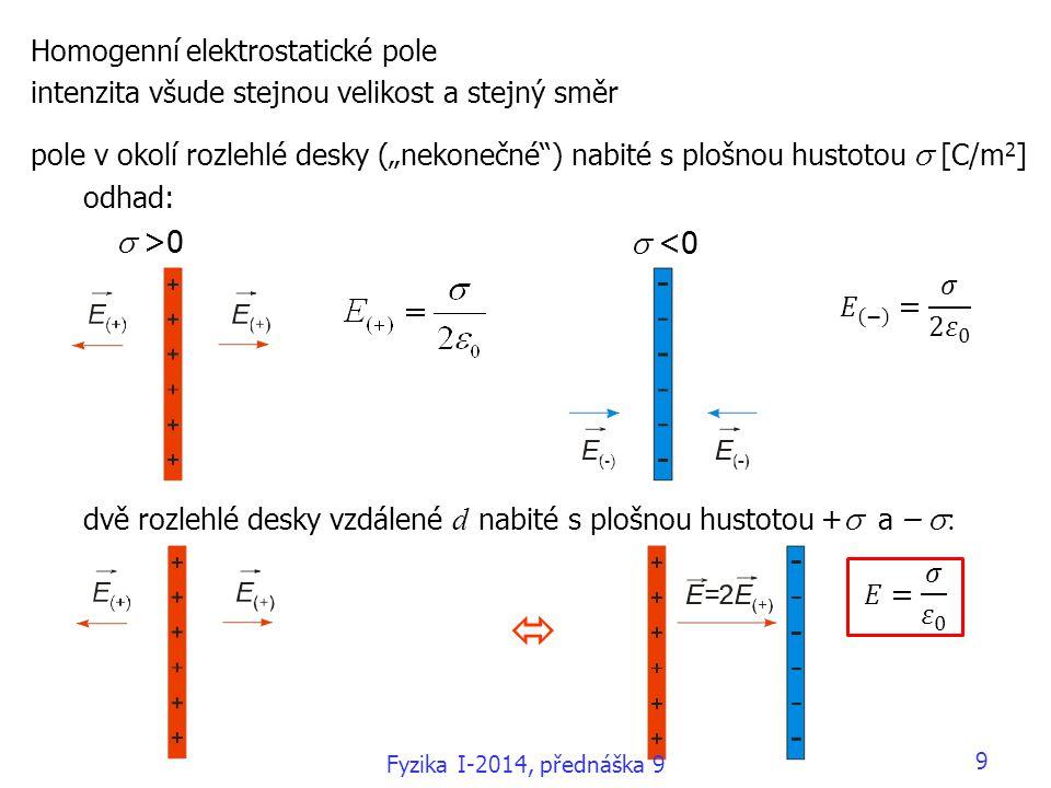  s >0 s <0 Homogenní elektrostatické pole