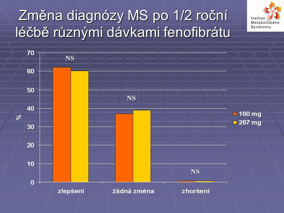 Změna diagnózy MS po 1/2 roční léčbě různými dávkami fenofibrátu