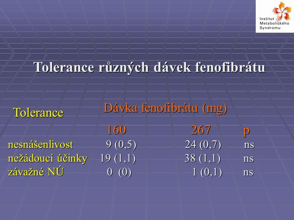 Tolerance různých dávek fenofibrátu