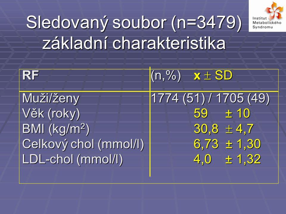 Sledovaný soubor (n=3479) základní charakteristika