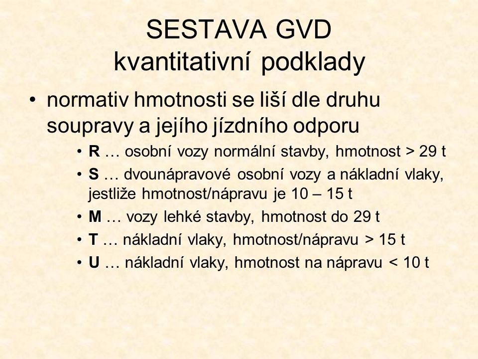 SESTAVA GVD kvantitativní podklady