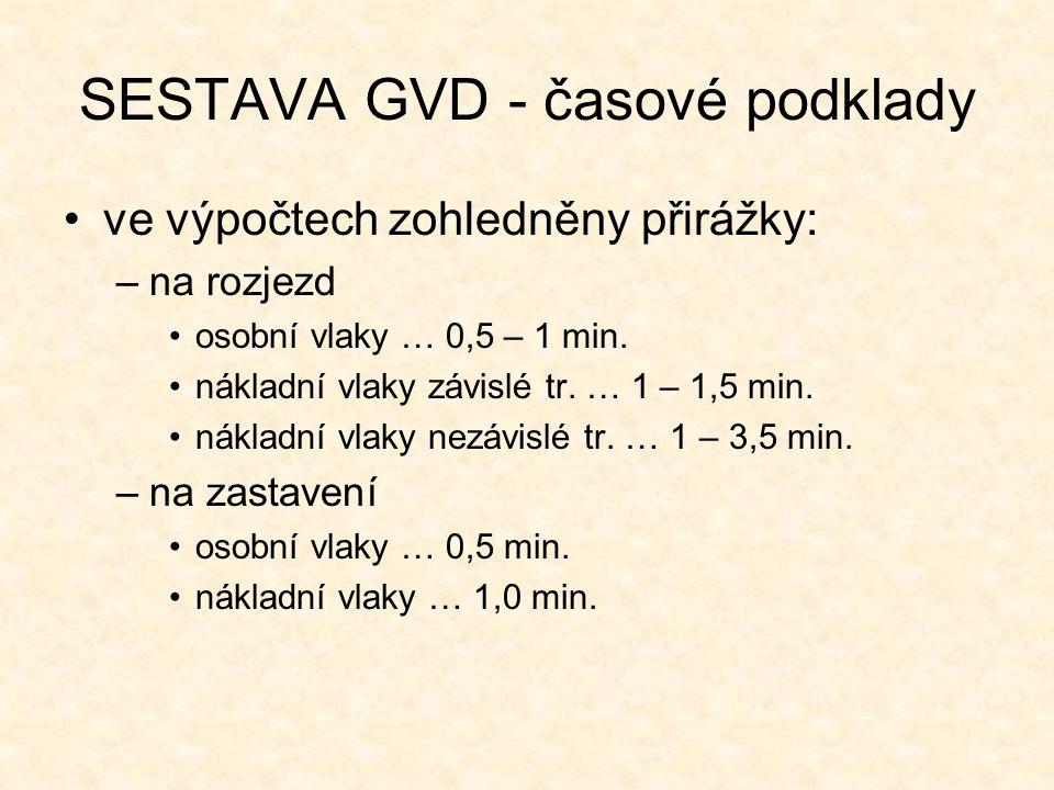 SESTAVA GVD - časové podklady