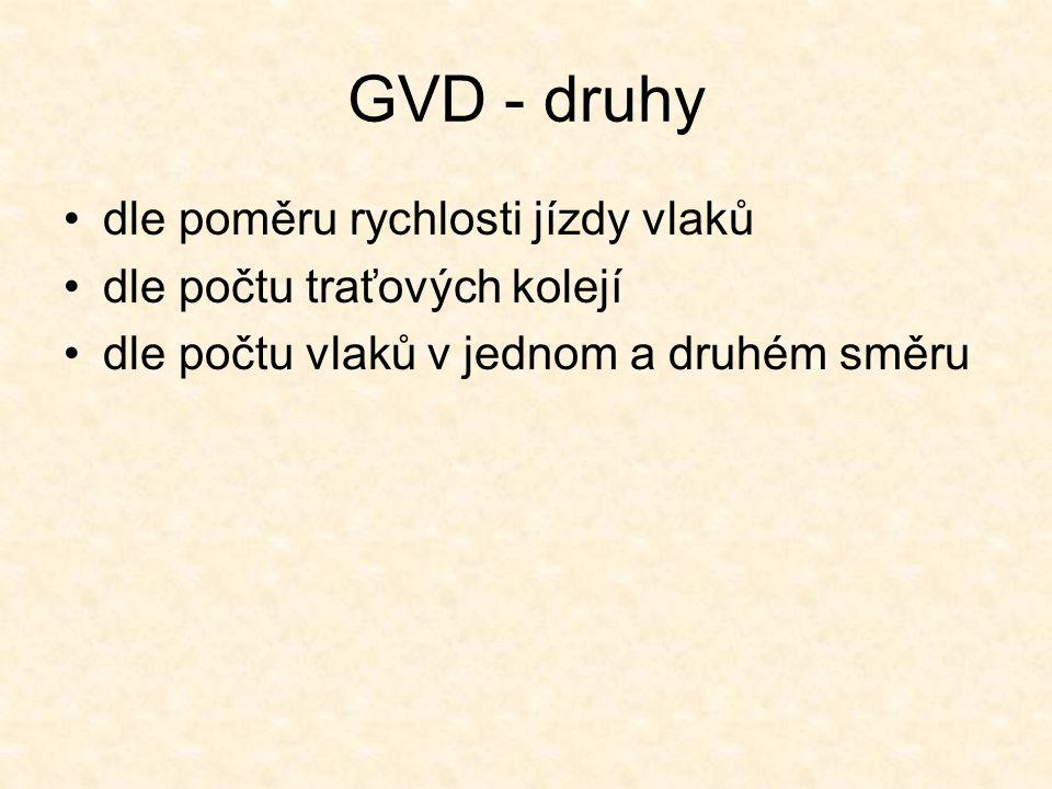 GVD - druhy dle poměru rychlosti jízdy vlaků