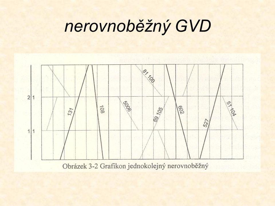 nerovnoběžný GVD