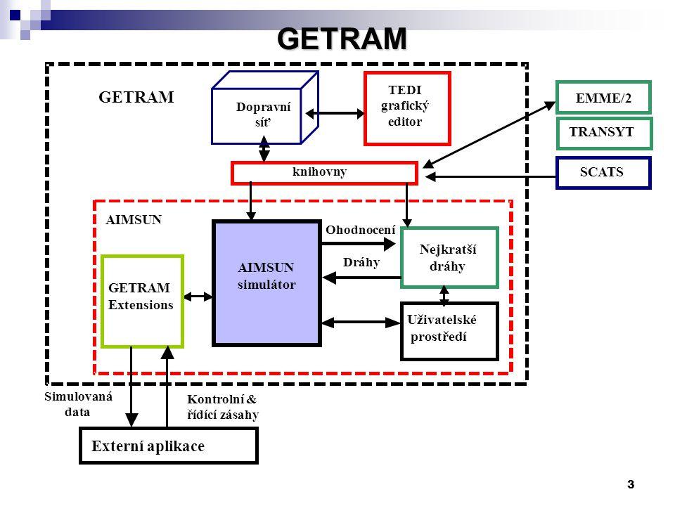 GETRAM GETRAM Externí aplikace EMME/2 TRANSYT SCATS AIMSUN Nejkratší