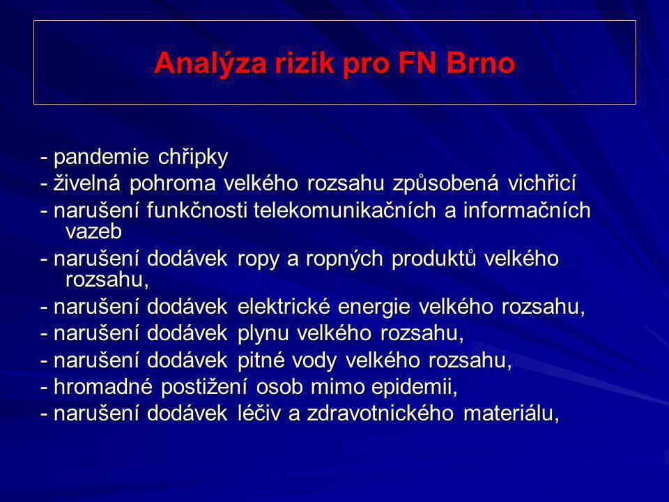 Analýza rizik pro FN Brno