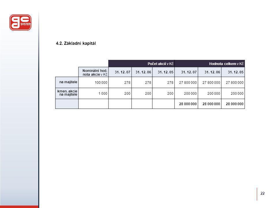 4.2. Základní kapitál 22 Počet akcií v Kč Hodnota celkem v Kč