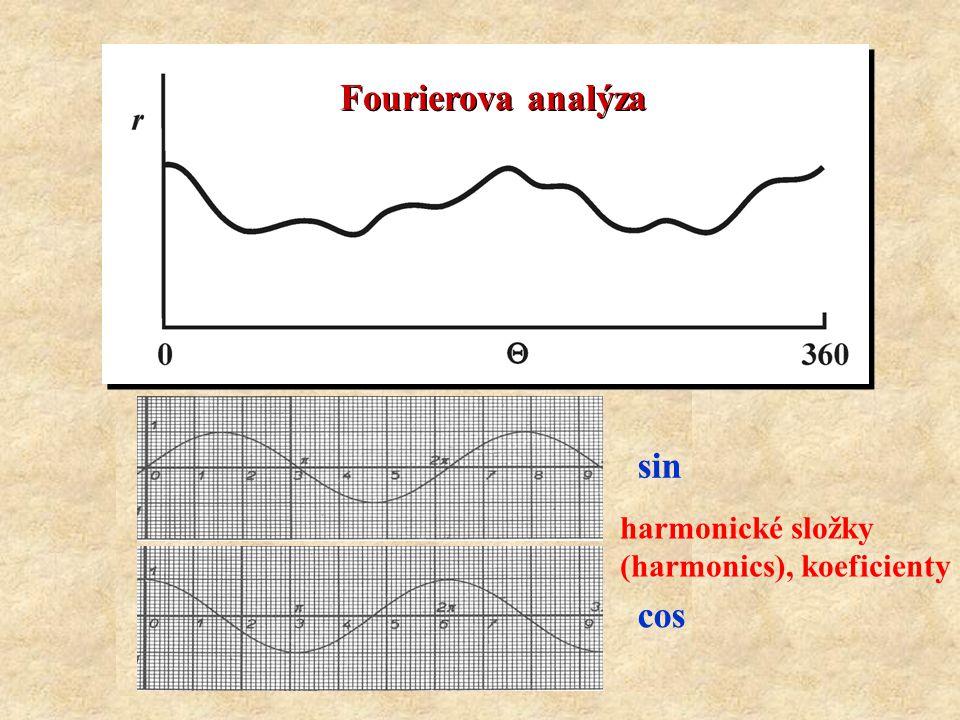 Fourierova analýza sin harmonické složky (harmonics), koeficienty cos