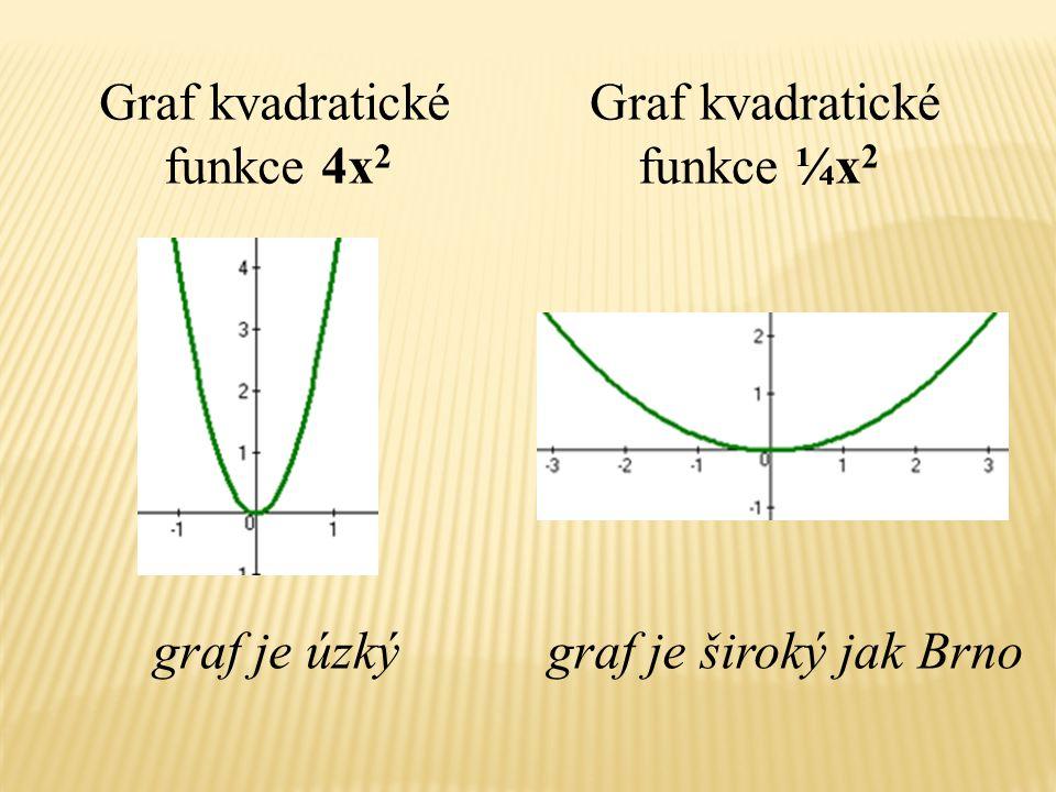 Graf kvadratické funkce ¼x2