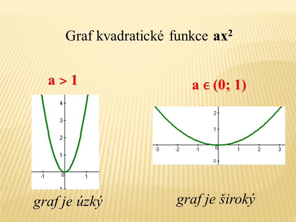 Graf kvadratické funkce ax2