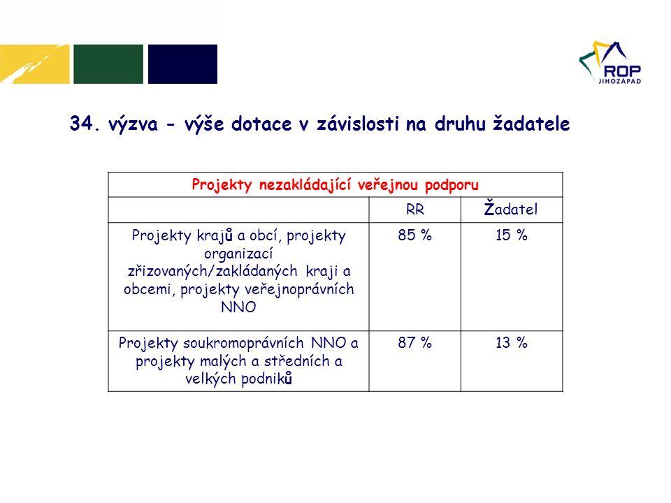 34. výzva - výše dotace v závislosti na druhu žadatele