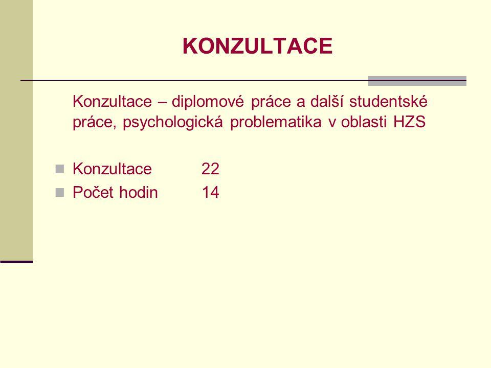 KONZULTACE Konzultace – diplomové práce a další studentské práce, psychologická problematika v oblasti HZS.