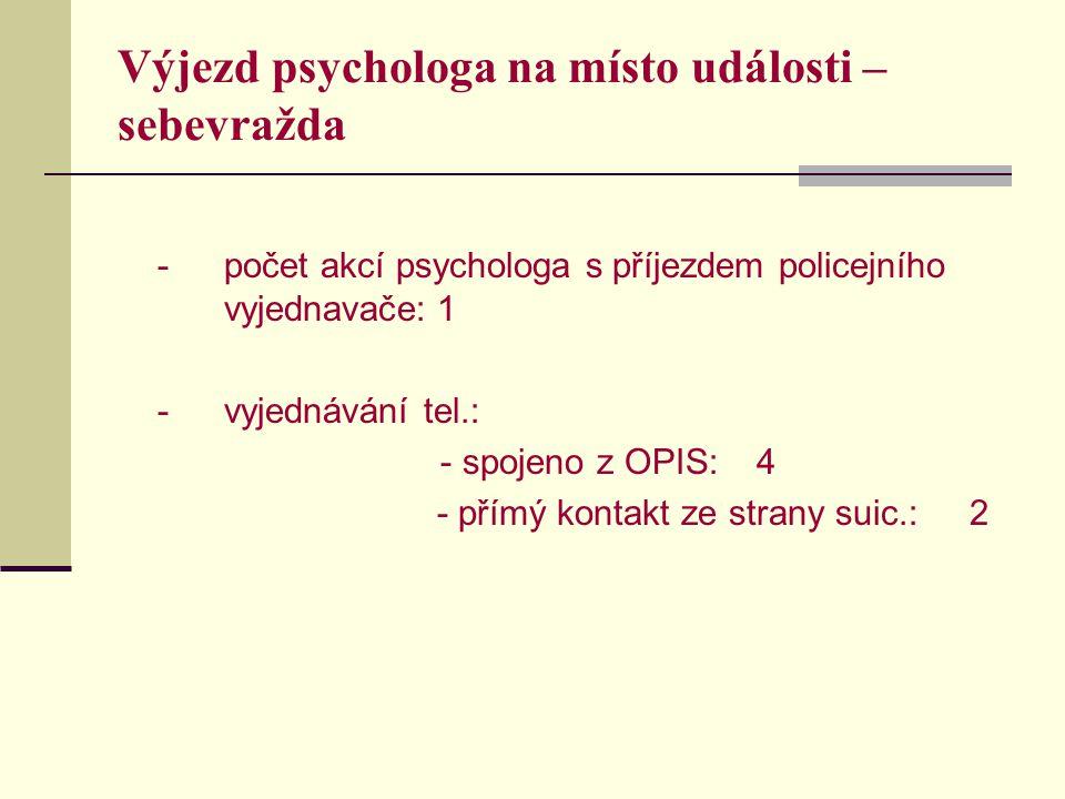 Výjezd psychologa na místo události – sebevražda