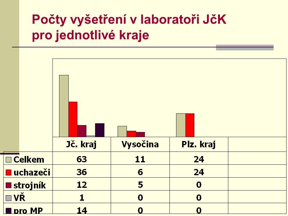 Počty vyšetření v laboratoři JčK pro jednotlivé kraje