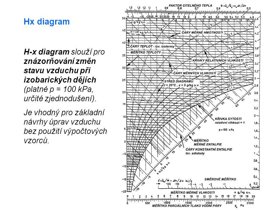 Hx diagram H-x diagram slouží pro znázorňování změn stavu vzduchu při izobarických dějích (platné p = 100 kPa, určité zjednodušení).