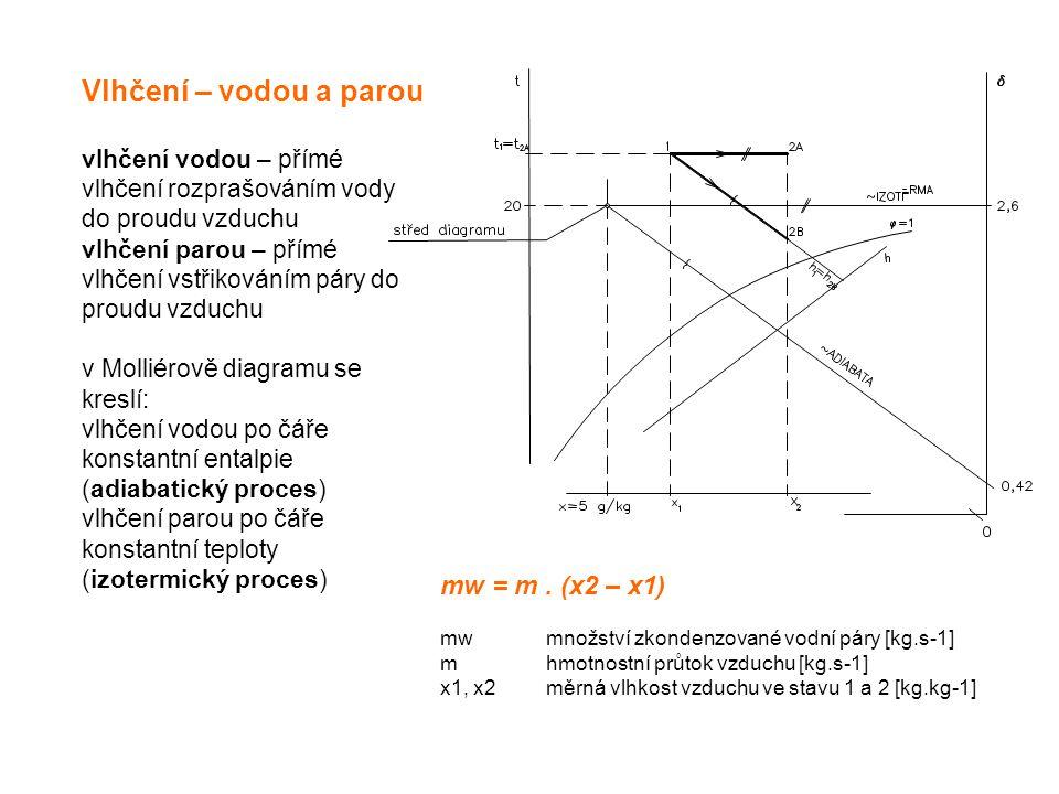 Vlhčení – vodou a parou mw = m . (x2 – x1)