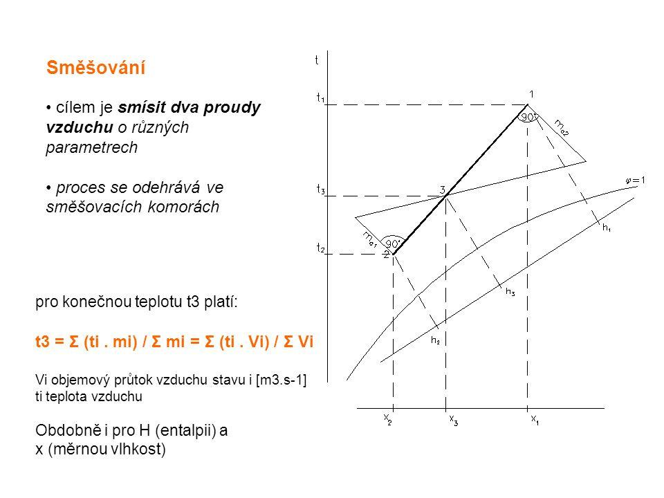 Směšování cílem je smísit dva proudy vzduchu o různých parametrech