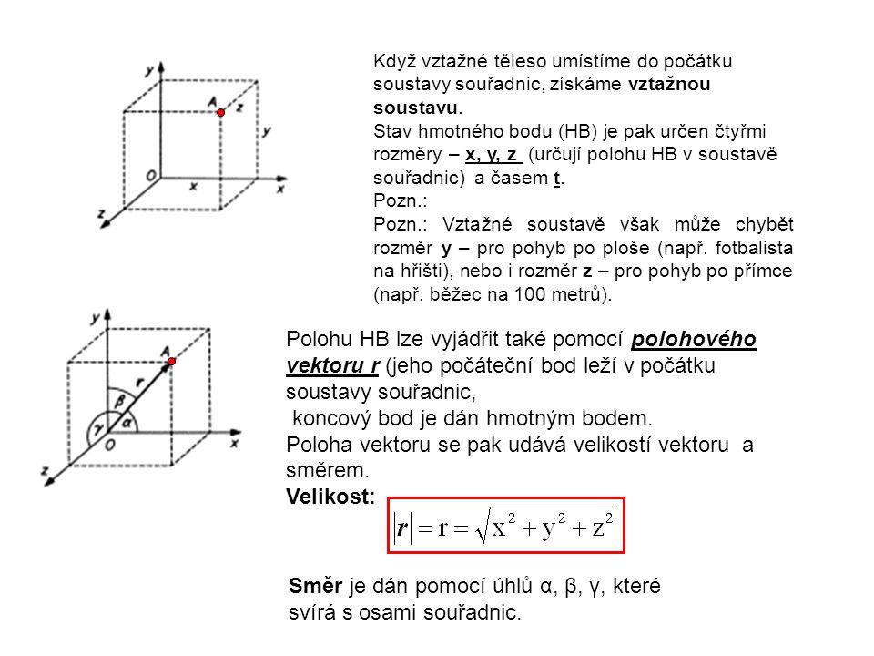 Směr je dán pomocí úhlů α, β, γ, které svírá s osami souřadnic.