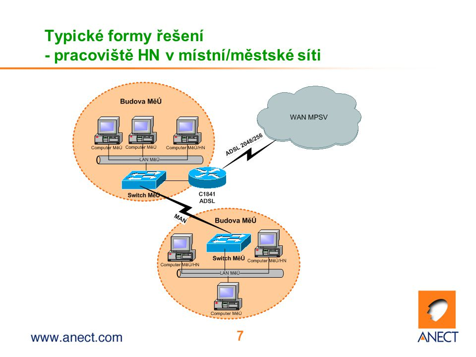 Typické formy řešení - pracoviště HN v místní/městské síti