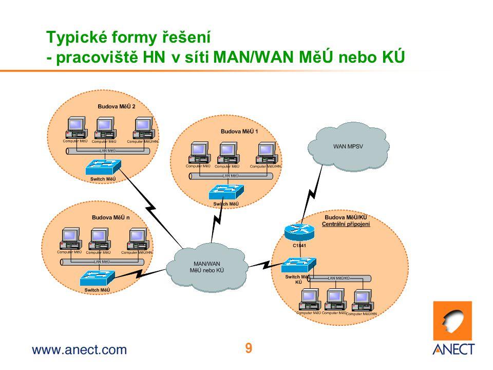 Typické formy řešení - pracoviště HN v síti MAN/WAN MěÚ nebo KÚ