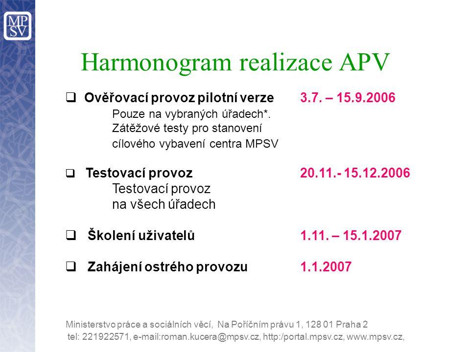 Harmonogram realizace APV