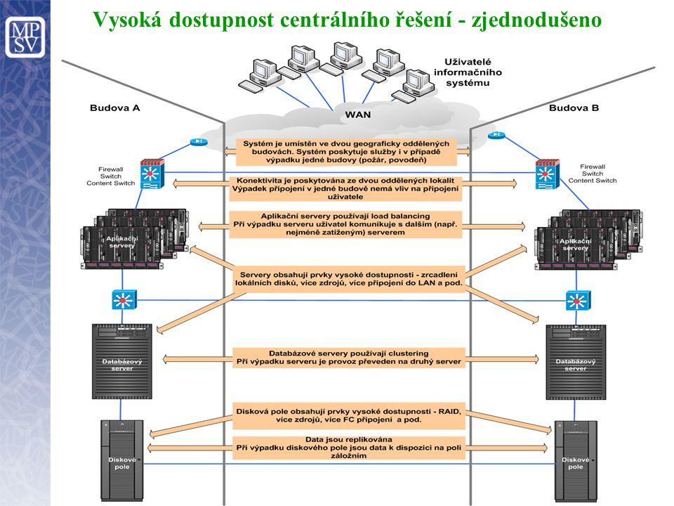 Vysoká dostupnost centrálního řešení - zjednodušeno