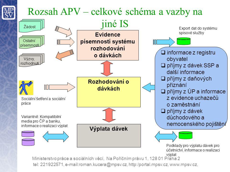 Rozsah APV – celkové schéma a vazby na jiné IS