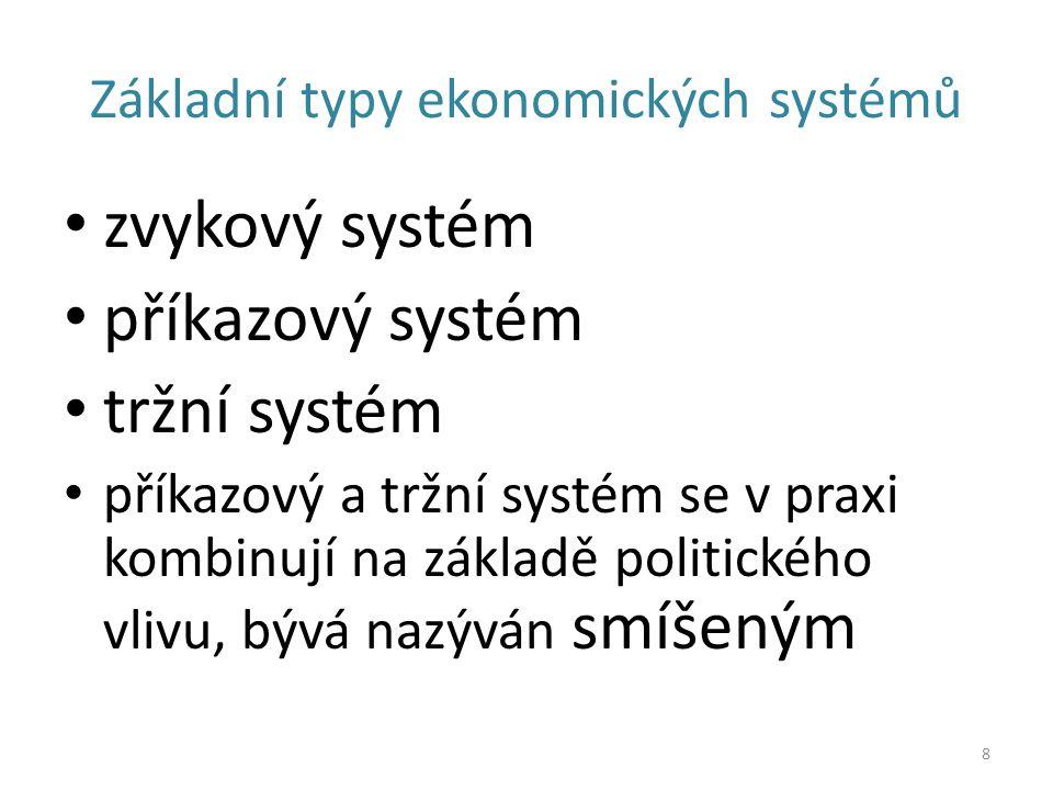 Základní typy ekonomických systémů