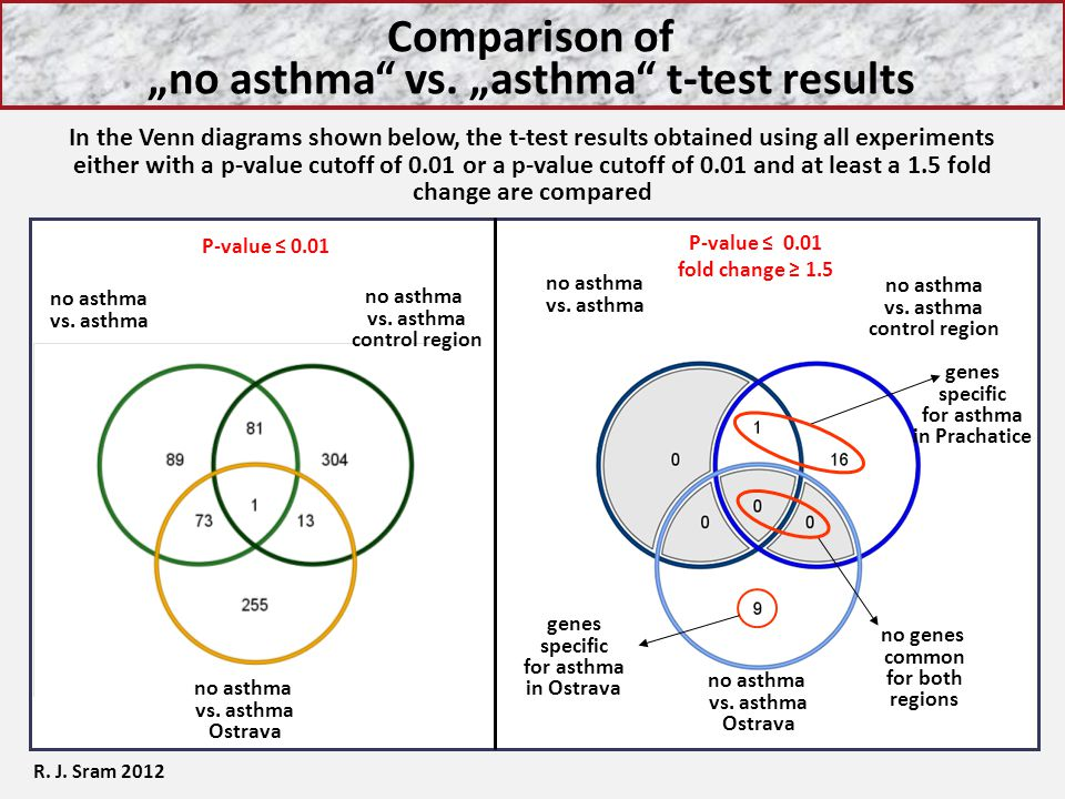 "Comparison of ""no asthma vs. ""asthma t-test results"