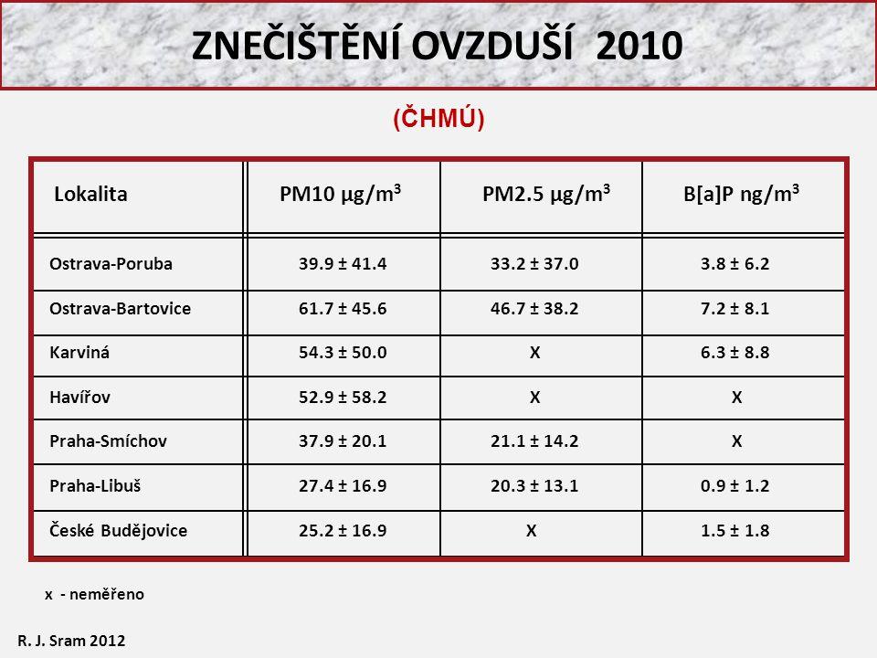ZNEČIŠTĚNÍ OVZDUŠÍ 2010 (ČHMÚ) Lokalita PM10 µg/m3 PM2.5 µg/m3