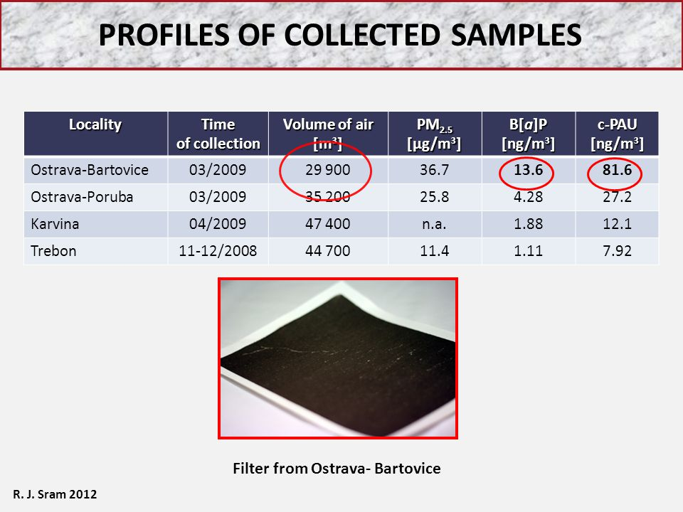 Profiles of collected samples