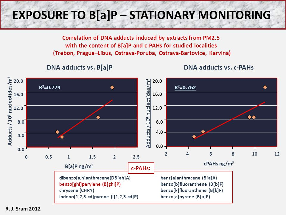 EXPOSURE TO B[a]P – STATIONARY MONITORING