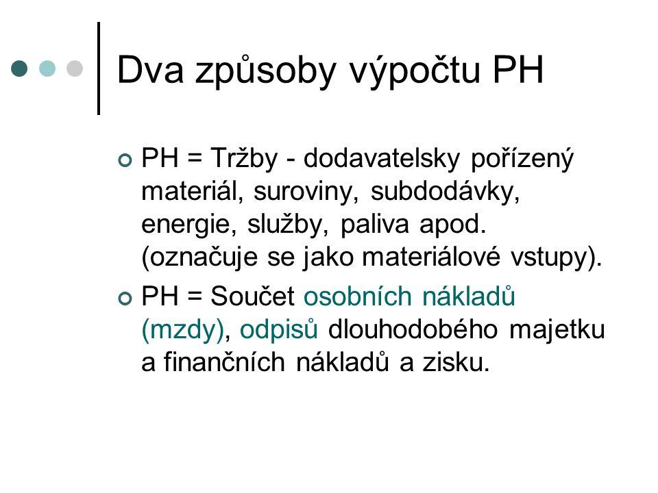 Dva způsoby výpočtu PH