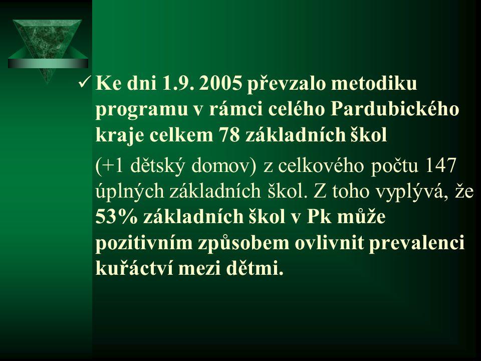 Ke dni 1.9. 2005 převzalo metodiku programu v rámci celého Pardubického kraje celkem 78 základních škol