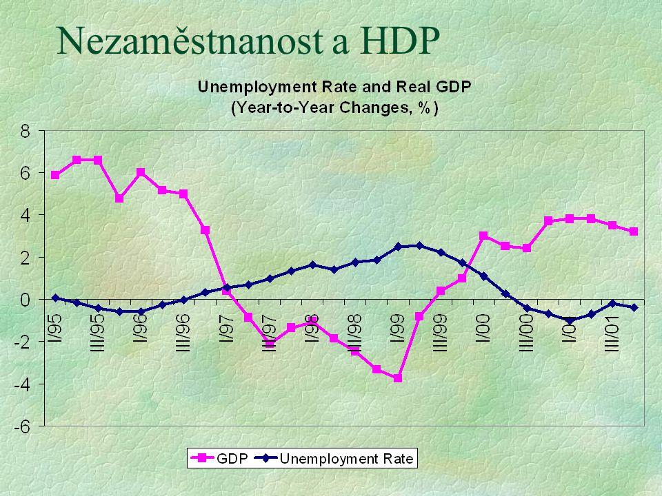 Nezaměstnanost a HDP