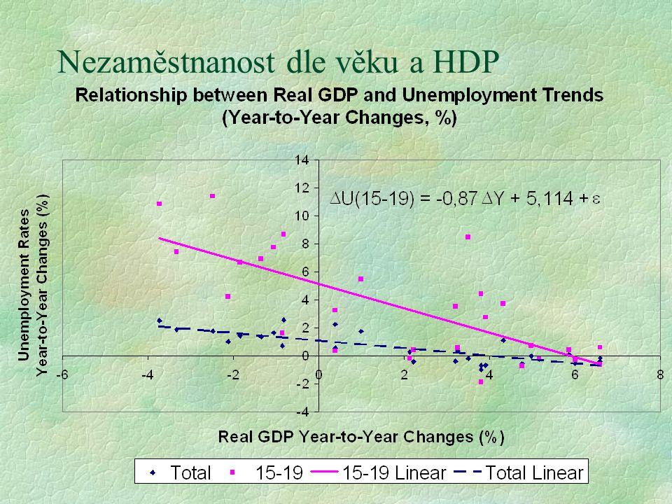 Nezaměstnanost dle věku a HDP