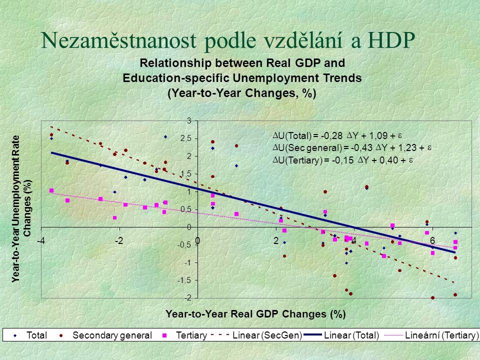 Nezaměstnanost podle vzdělání a HDP