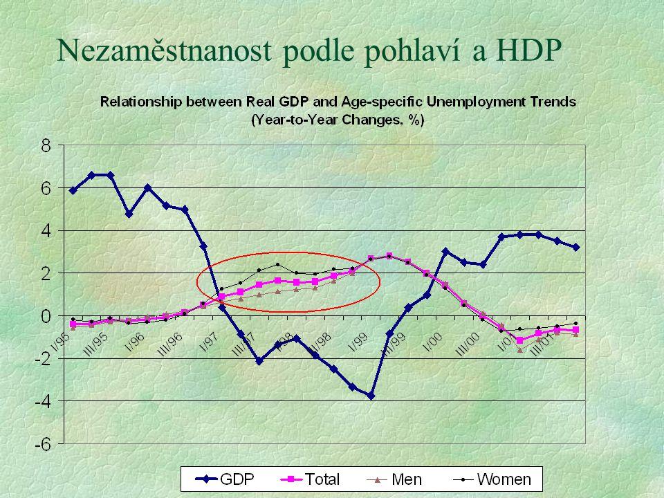 Nezaměstnanost podle pohlaví a HDP