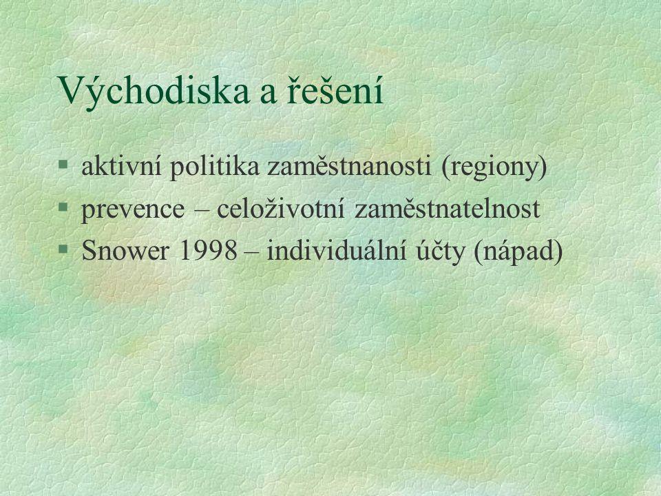 Východiska a řešení aktivní politika zaměstnanosti (regiony)