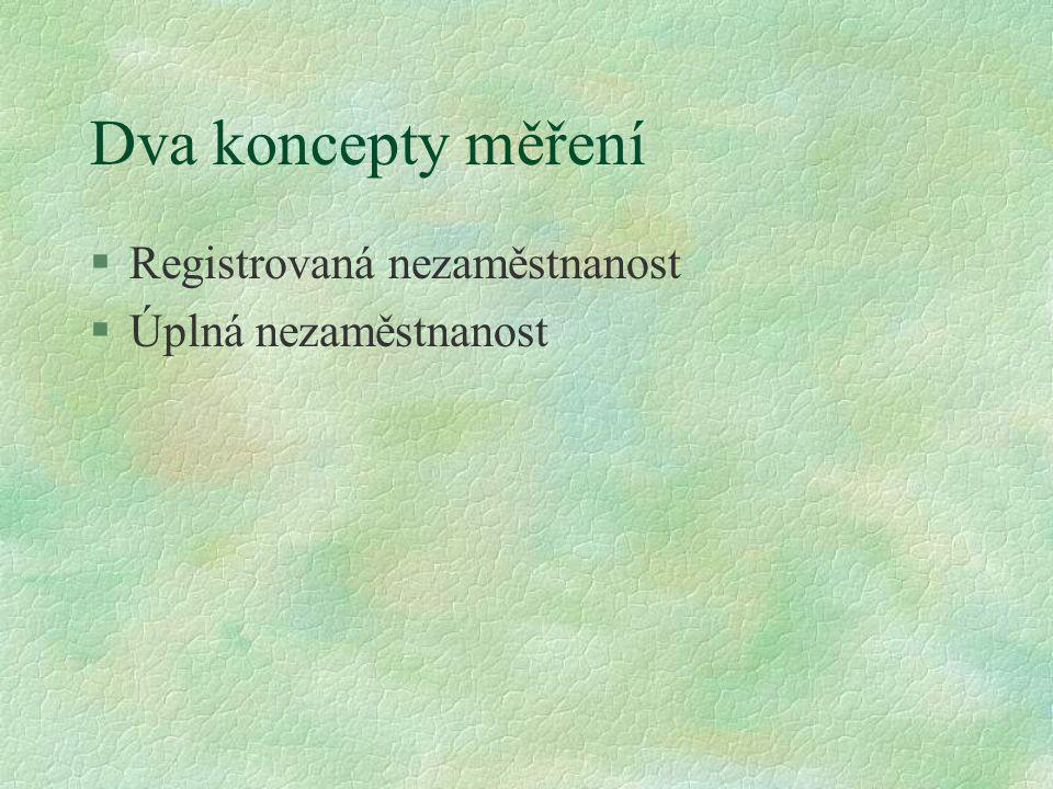 Dva koncepty měření Registrovaná nezaměstnanost Úplná nezaměstnanost