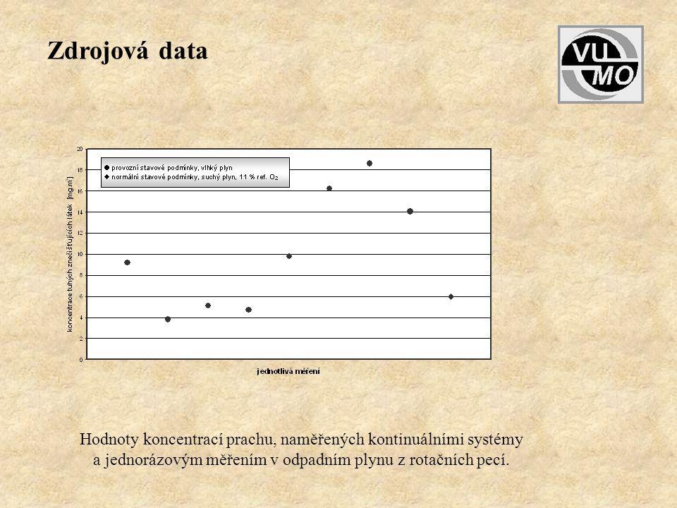 Zdrojová data Hodnoty koncentrací prachu, naměřených kontinuálními systémy.