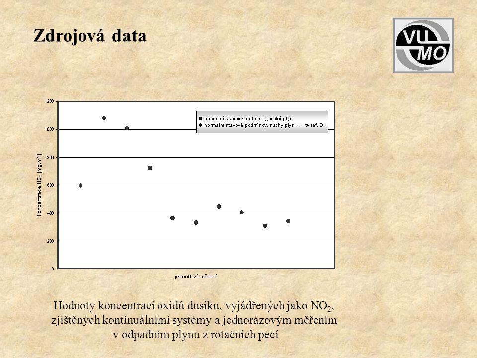 Zdrojová data Hodnoty koncentrací oxidů dusíku, vyjádřených jako NO2,